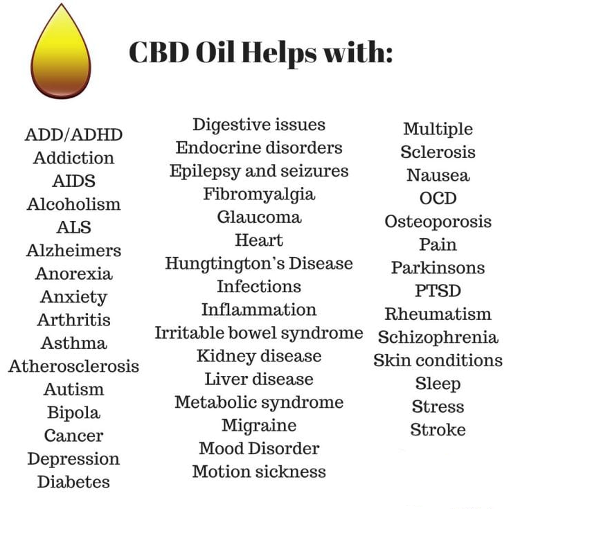 what does CBD help with?
